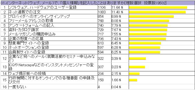 インターネット上の人権意識調査アンケート(個人情報保護編) 01