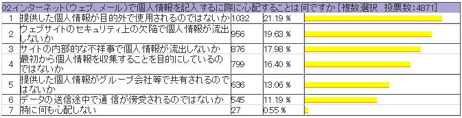インターネット上の人権意識調査アンケート(個人情報保護編) 02